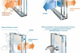 Анонс - Какой стеклопакет выбрать для нового окна